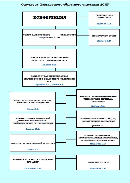 Структура Харьковского областного отделения АСНУ
